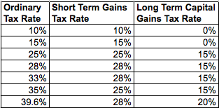Stock options long term capital gains